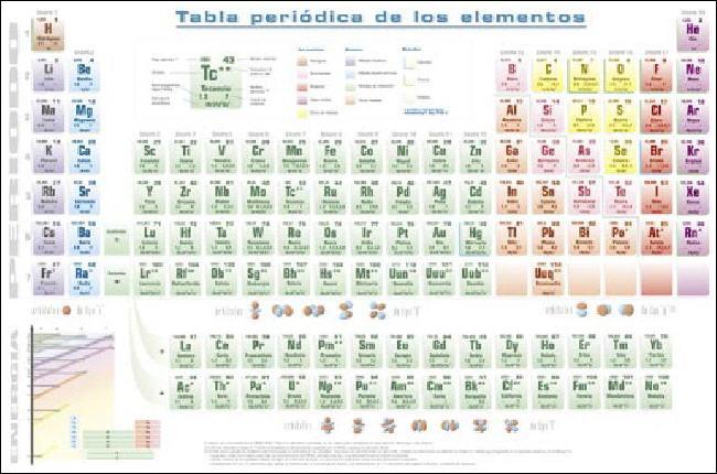 Ciencia los nombres de los nuevos elementos de la tabla 7 historia tabla periodica para imprimir imagui urtaz Gallery